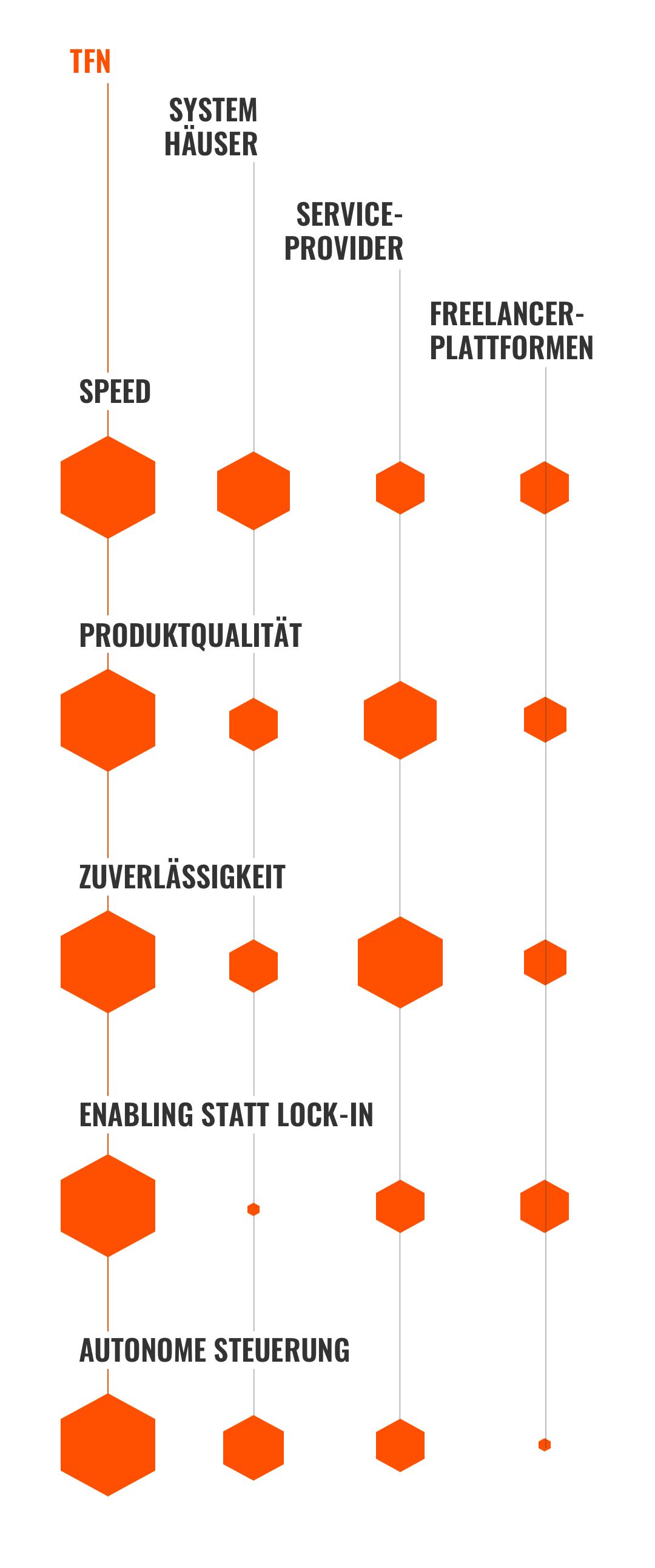 Eine Tabelle über unsere Vorteile